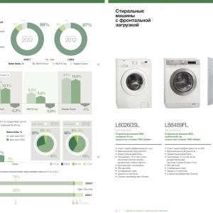 Инфографика для годового отчёта