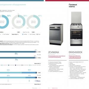 Инфографика-аналитика динамики продаж