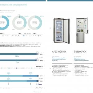 Инфографика-демонстрация уровня продаж