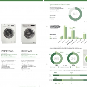 Бизнес-инфографика для демонстрации динамики продаж